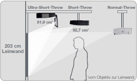 Ultra Kurz Distanz Projektor